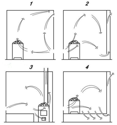 Вентиляция бани