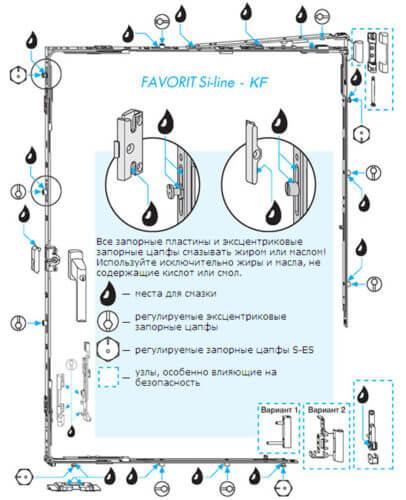 Фурнитура пластикового окна схема