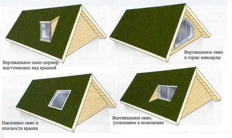 Окна в крыше мансарды фото
