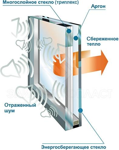Схема шумоизоляционного стеклопакета