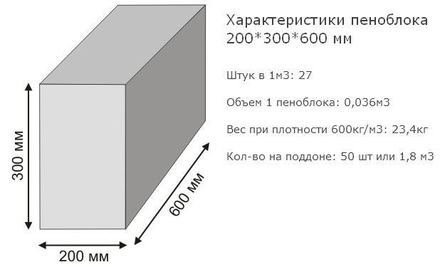 количество пеноблоков в кубе 200 300 600