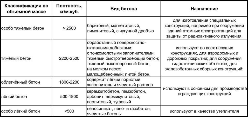 Таблица классификации бетона