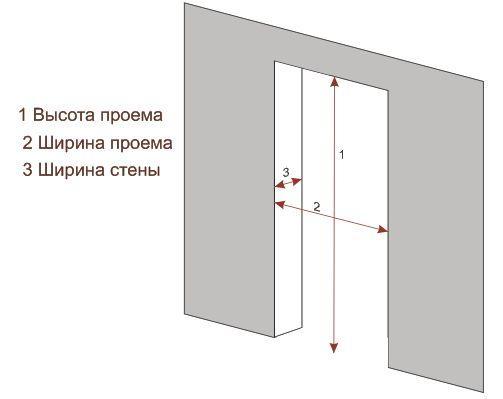 Расчет нужного размера дверей в ванную.