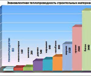 Теплопроводность строительных материалов — Таблица!