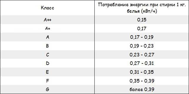 Таблица потребление электроэнергии стиральной машиной.