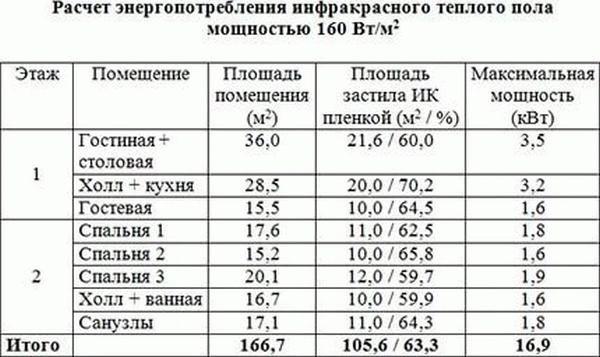 Таблица можности инфракрасного теплого пола