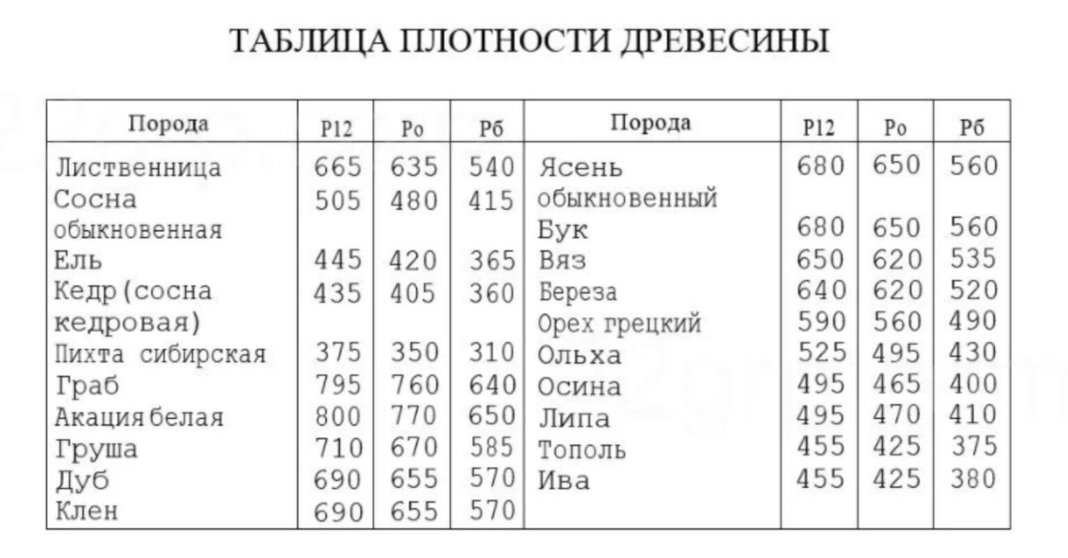 Таблица плотности древесины
